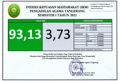 Indeks Kepuasan Masyarakat (IKM) Pengadilan Agama Tangerang Semester I Tahun 2021